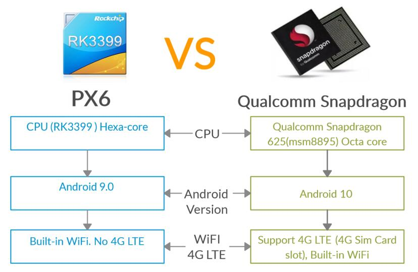 PX6 VS Qualcomm snapdragon BMW android navigation GPS screen